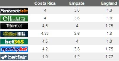 costaricavsinglaterra